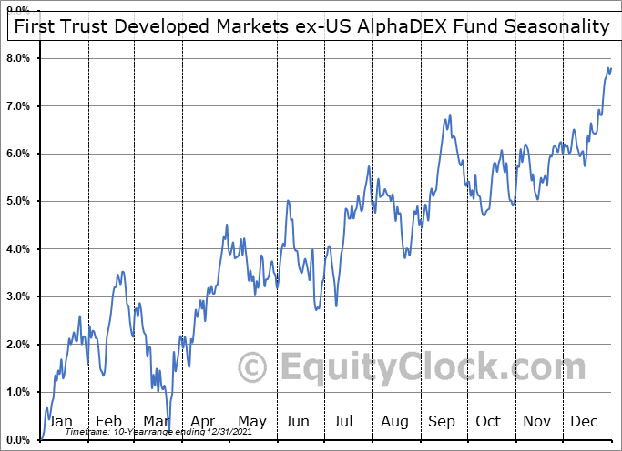 First Trust Developed Markets ex-US AlphaDEX Fund (NASD:FDT) Seasonal Chart