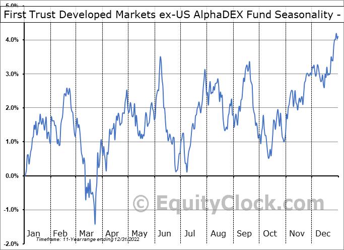 First Trust Developed Markets ex-US AlphaDEX Fund (NASD:FDT) Seasonality