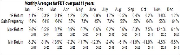 Monthly Seasonal First Trust Developed Markets ex-US AlphaDEX Fund (NASD:FDT)