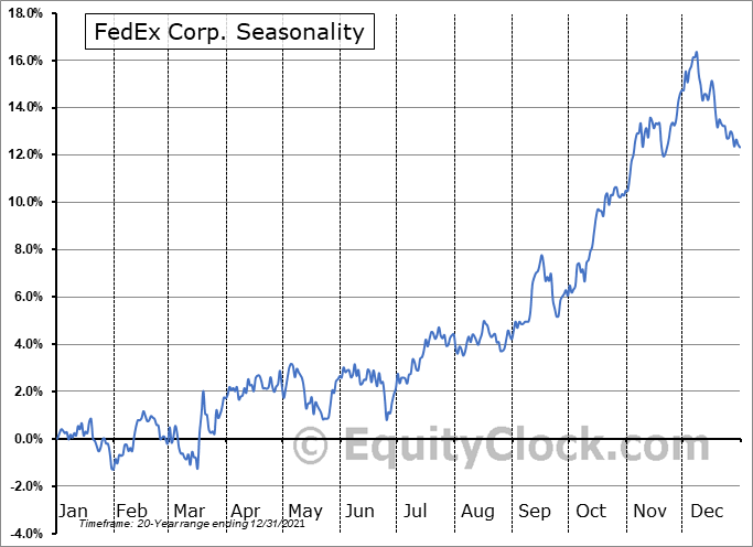 FedEx Corp. (NYSE:FDX) Seasonal Chart