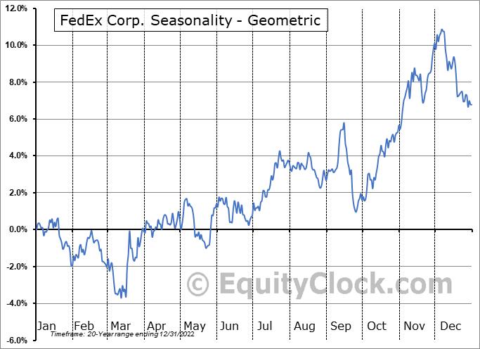 FedEx Corp. (NYSE:FDX) Seasonality