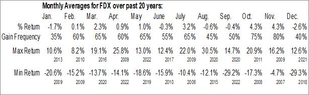 Monthly Seasonal FedEx Corp. (NYSE:FDX)