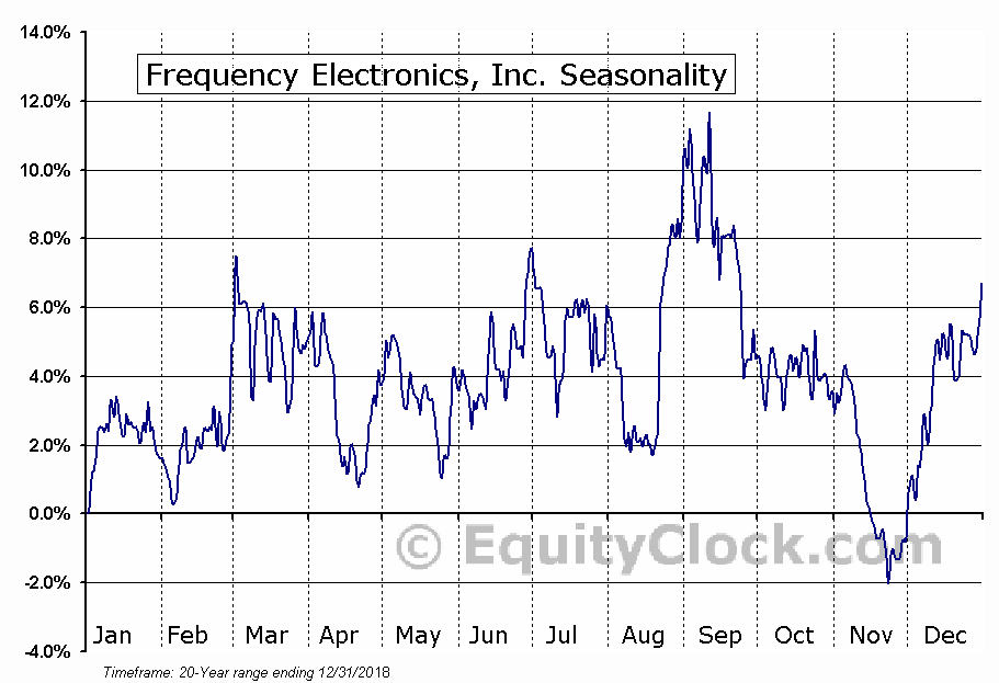 Frequency Electronics, Inc. (NASD:FEIM) Seasonal Chart