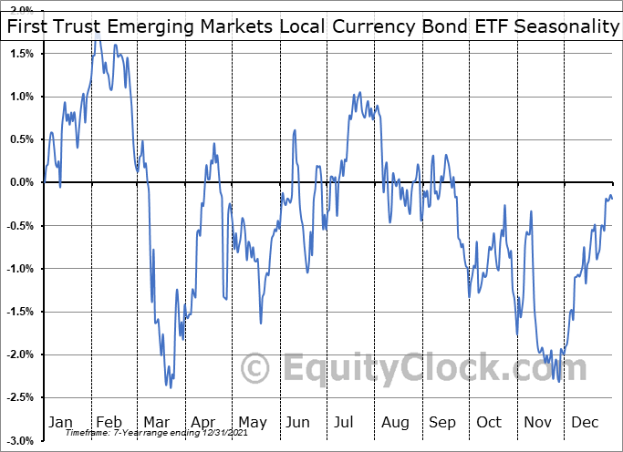 First Trust Emerging Markets Local Currency Bond ETF (NASD:FEMB) Seasonal Chart