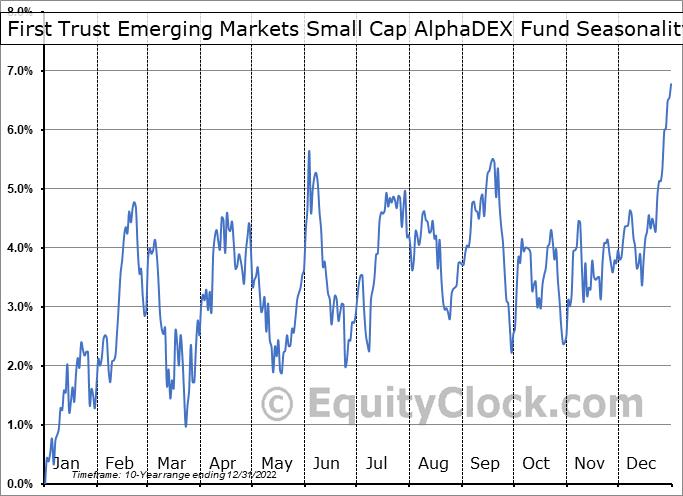First Trust Emerging Markets Small Cap AlphaDEX Fund (NASD:FEMS) Seasonal Chart