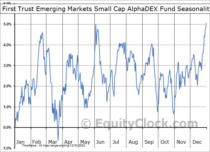 First Trust Emerging Markets Small Cap AlphaDEX Fund (NASD:FEMS) Seasonality