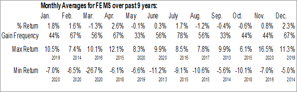 Monthly Seasonal First Trust Emerging Markets Small Cap AlphaDEX Fund (NASD:FEMS)