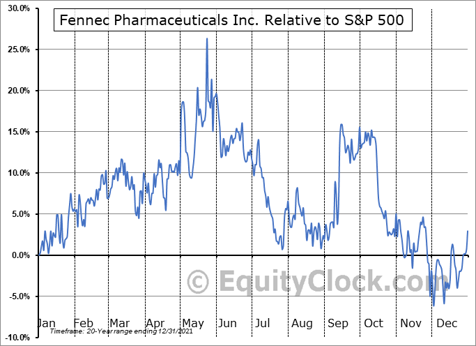 FENC Relative to the S&P 500