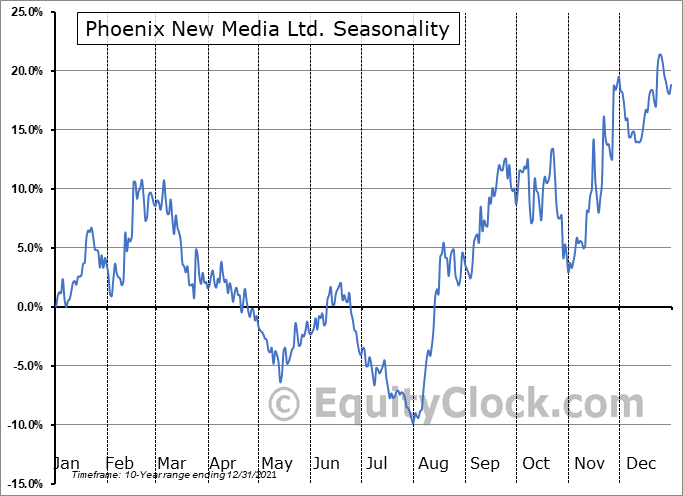 Phoenix New Media Ltd. (NYSE:FENG) Seasonal Chart