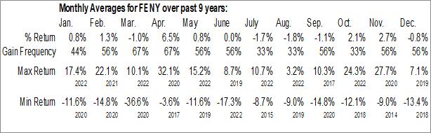 Monthly Seasonal Fidelity MSCI Energy Index ETF (AMEX:FENY)