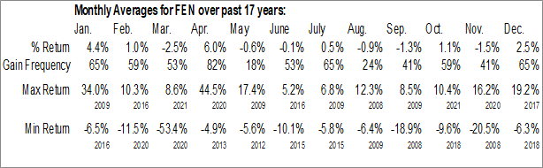 Monthly Seasonal Energy Growth and Income Fund (AMEX:FEN)