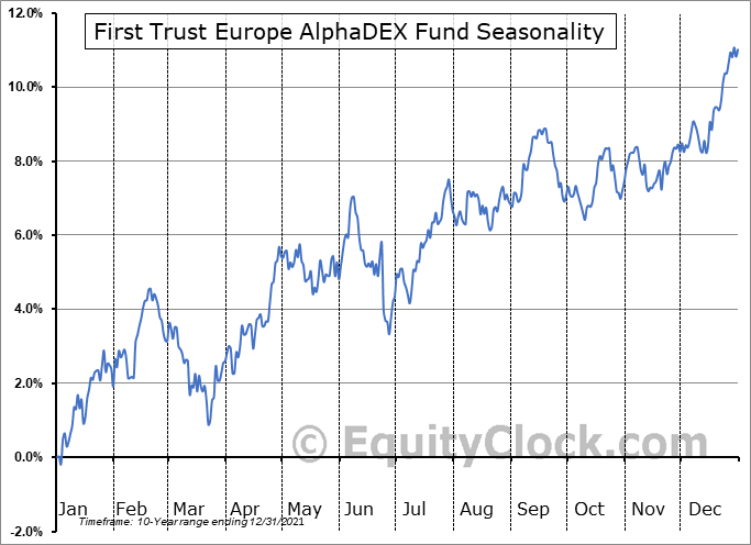 First Trust Europe AlphaDEX Fund (NASD:FEP) Seasonal Chart