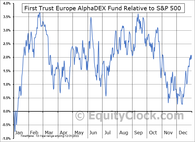 FEP Relative to the S&P 500