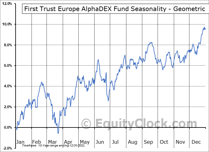 First Trust Europe AlphaDEX Fund (NASD:FEP) Seasonality