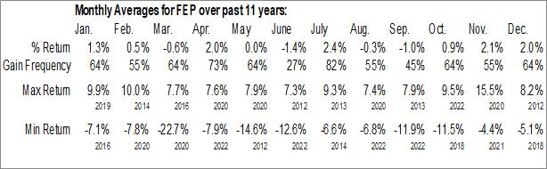 Monthly Seasonal First Trust Europe AlphaDEX Fund (NASD:FEP)