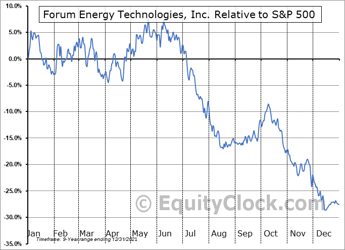 FET Relative to the S&P 500