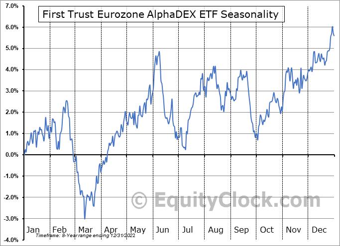 First Trust Eurozone AlphaDEX ETF (NASD:FEUZ) Seasonal Chart