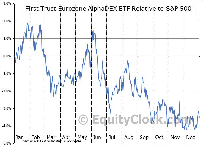 FEUZ Relative to the S&P 500