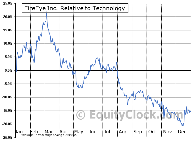 FEYE Relative to the Sector
