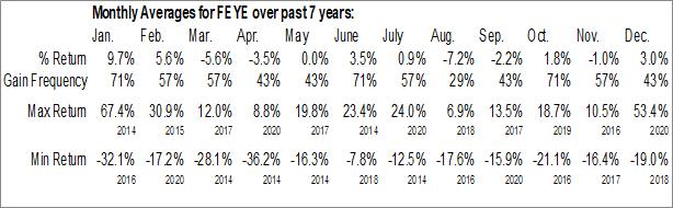 Monthly Seasonal FireEye Inc. (NASD:FEYE)