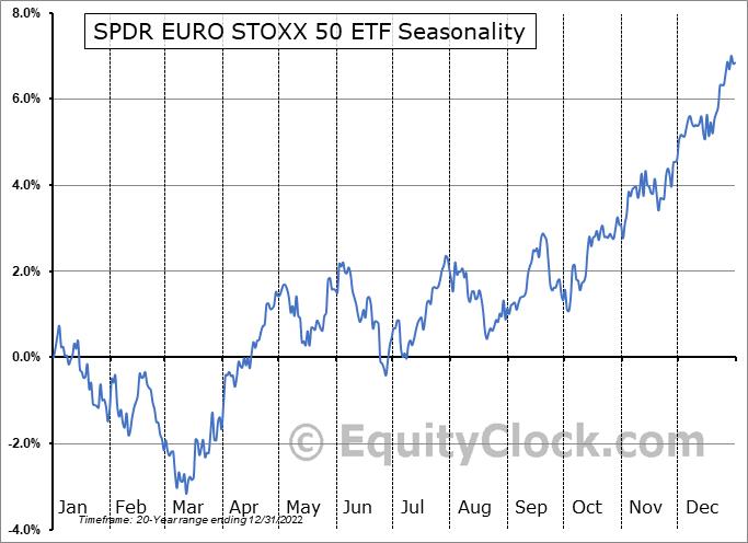 SPDR EURO STOXX 50 ETF (NYSE:FEZ) Seasonal Chart