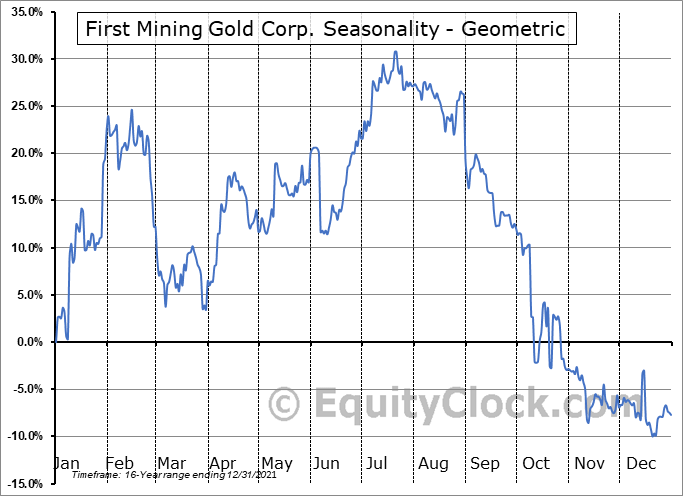 First Mining Gold Corp. (TSE:FF.TO) Seasonality