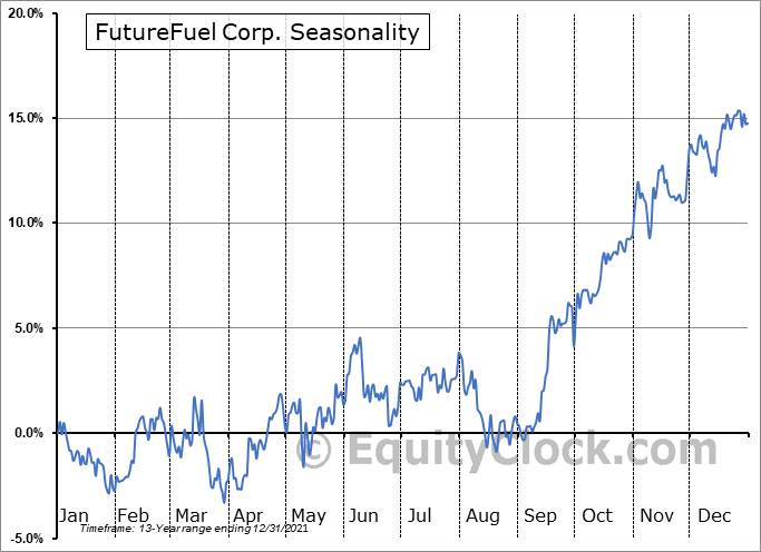 FutureFuel Corp. (NYSE:FF) Seasonal Chart