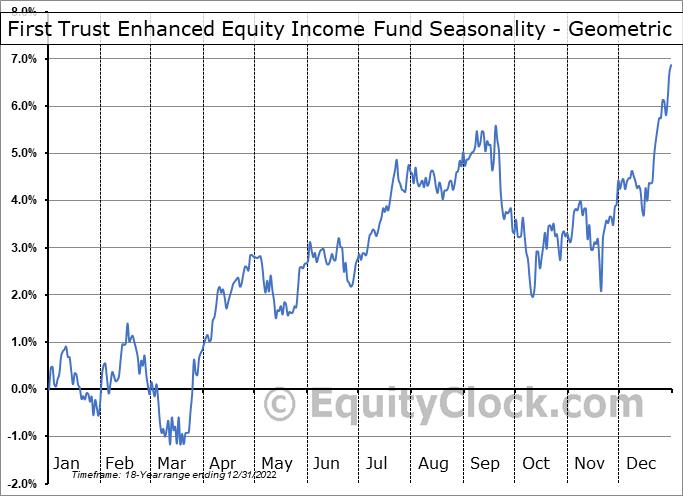 First Trust Enhanced Equity Income Fund (NYSE:FFA) Seasonality