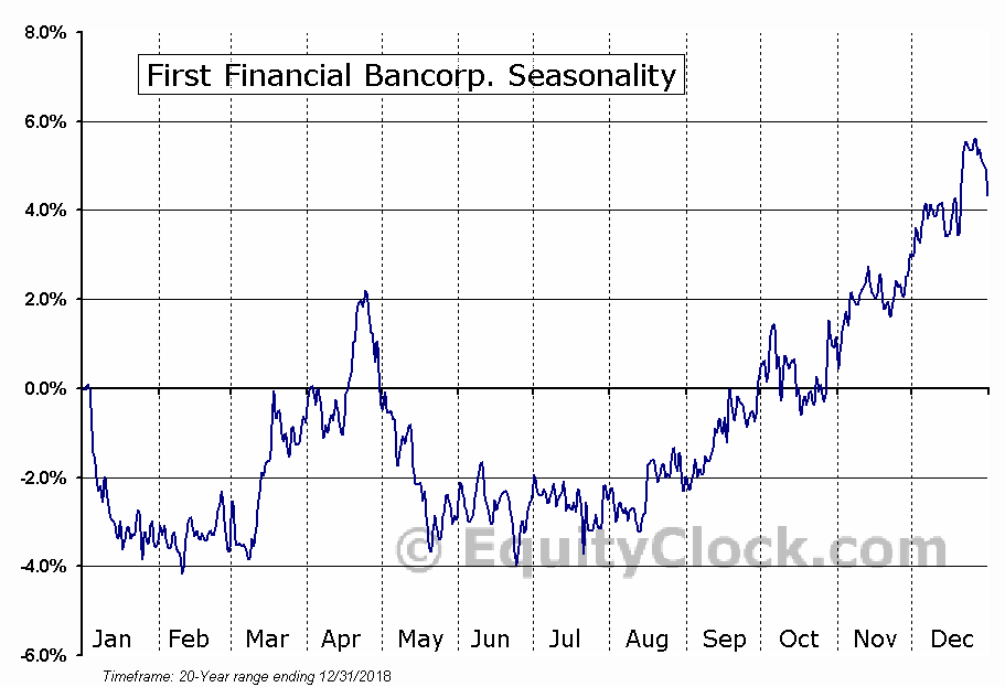 First Financial Bancorp. (NASD:FFBC) Seasonal Chart
