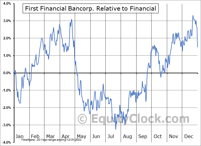 FFBC Relative to the Sector