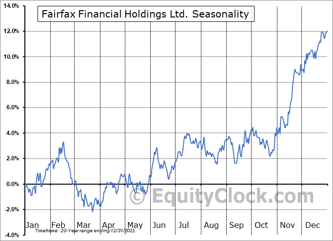 Fairfax Financial Holdings Ltd. (TSE:FFH.TO) Seasonal Chart