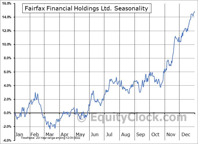 Fairfax Financial Holdings Ltd. (TSE:FFH.TO) Seasonality