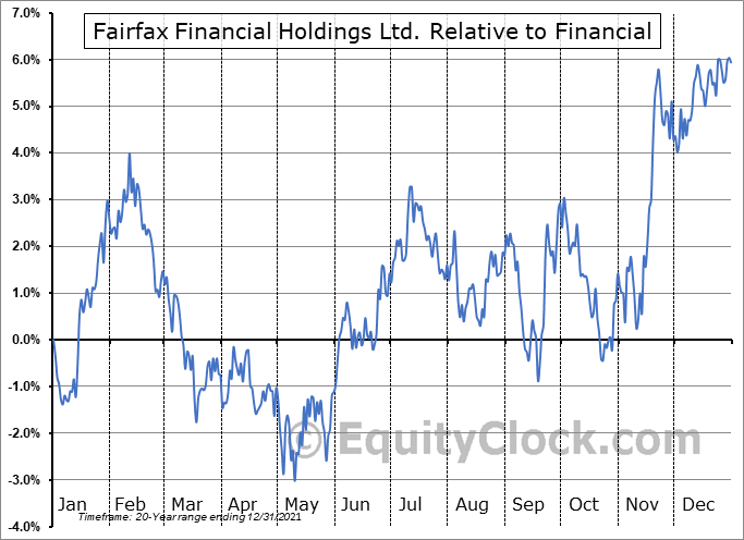 FFH.TO Relative to the Sector
