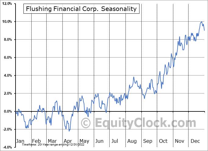 Flushing Financial Corp. (NASD:FFIC) Seasonality