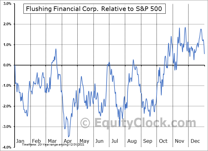 FFIC Relative to the S&P 500