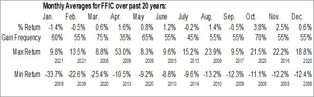 Monthly Seasonal Flushing Financial Corp. (NASD:FFIC)