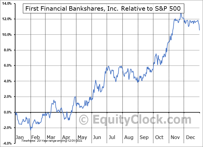 FFIN Relative to the S&P 500
