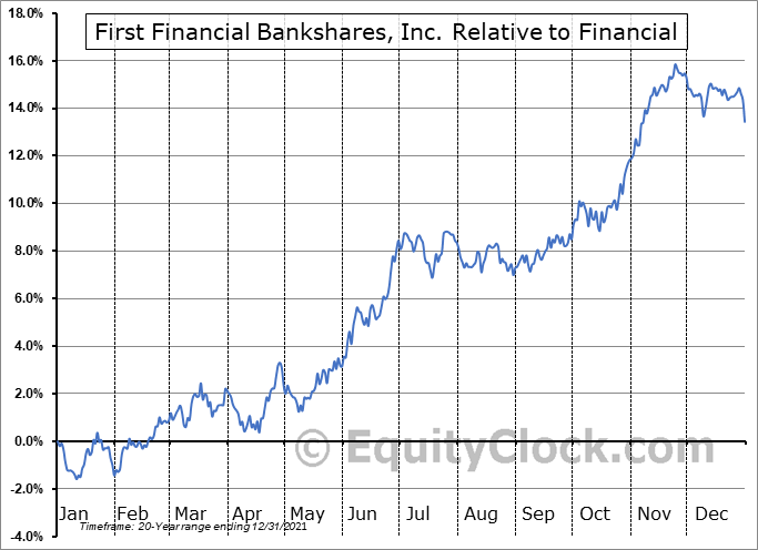 FFIN Relative to the Sector