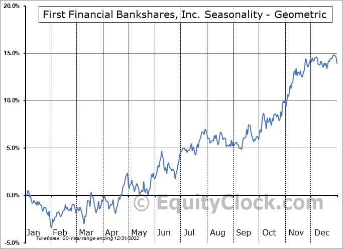 First Financial Bankshares, Inc. (NASD:FFIN) Seasonality