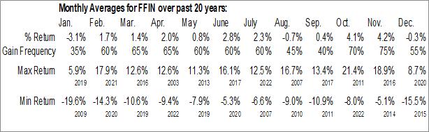 Monthly Seasonal First Financial Bankshares, Inc. (NASD:FFIN)
