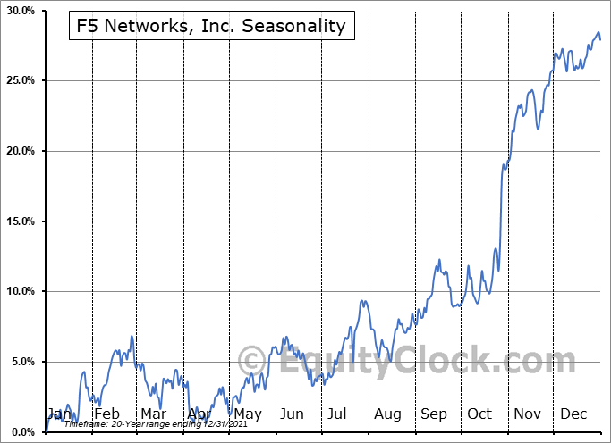 F5 Networks, Inc. (NASD:FFIV) Seasonal Chart