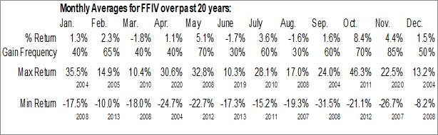 Monthly Seasonal F5 Networks, Inc. (NASD:FFIV)