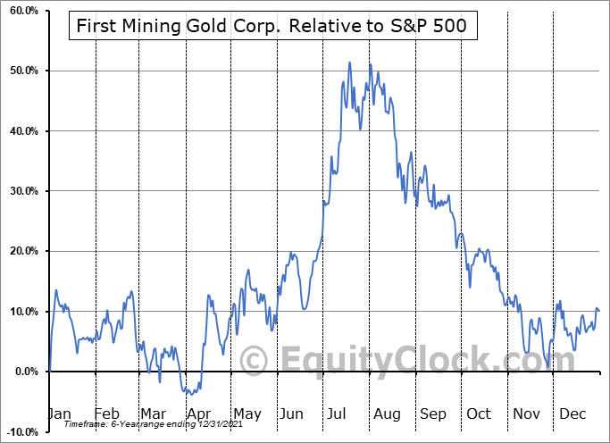 FFMGF Relative to the S&P 500