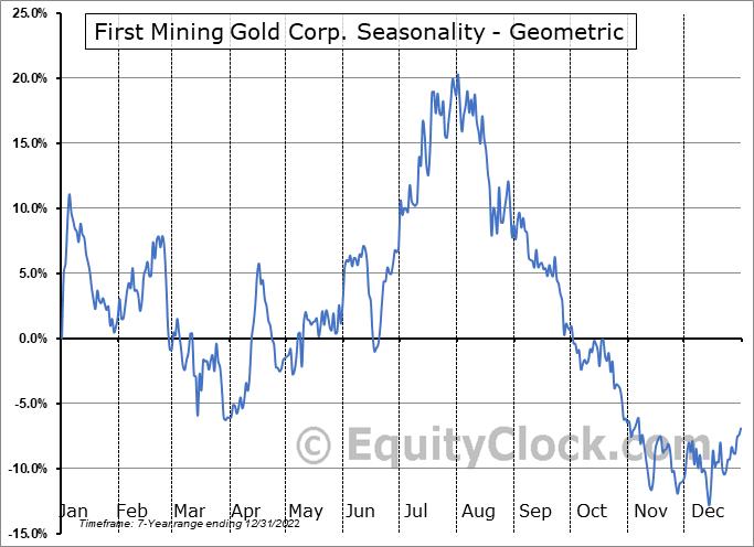 First Mining Gold Corp. (OTCMKT:FFMGF) Seasonality