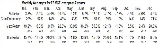 Monthly Seasonal First Mining Gold Corp. (OTCMKT:FFMGF)