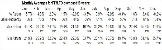 Monthly Seasonal Financial 15 Split Corp. II (TSE:FFN.TO)