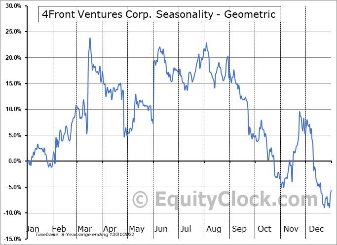 4Front Ventures Corp. (OTCMKT:FFNTF) Seasonality