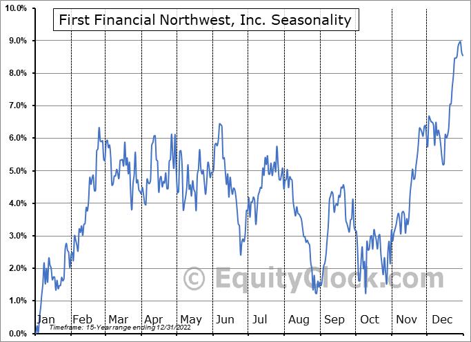 First Financial Northwest, Inc. (NASD:FFNW) Seasonality