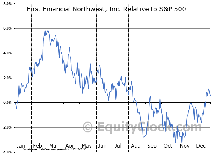 FFNW Relative to the S&P 500