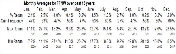 Monthly Seasonal First Financial Northwest, Inc. (NASD:FFNW)